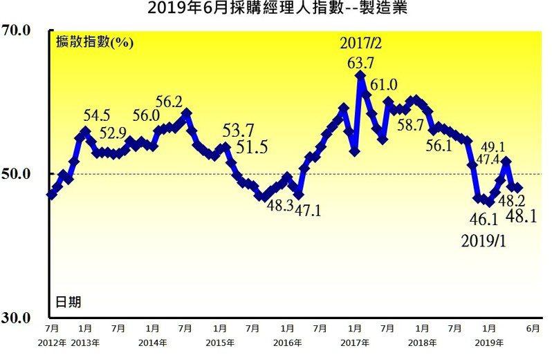 中經院今(1)日公布6月台灣製造業採購經理人指數(PMI),雖未較5月驚慌失措,但仍呈現連續二個月緊縮,指數續跌0.1個百分點至48.1%。 圖/中經院提供
