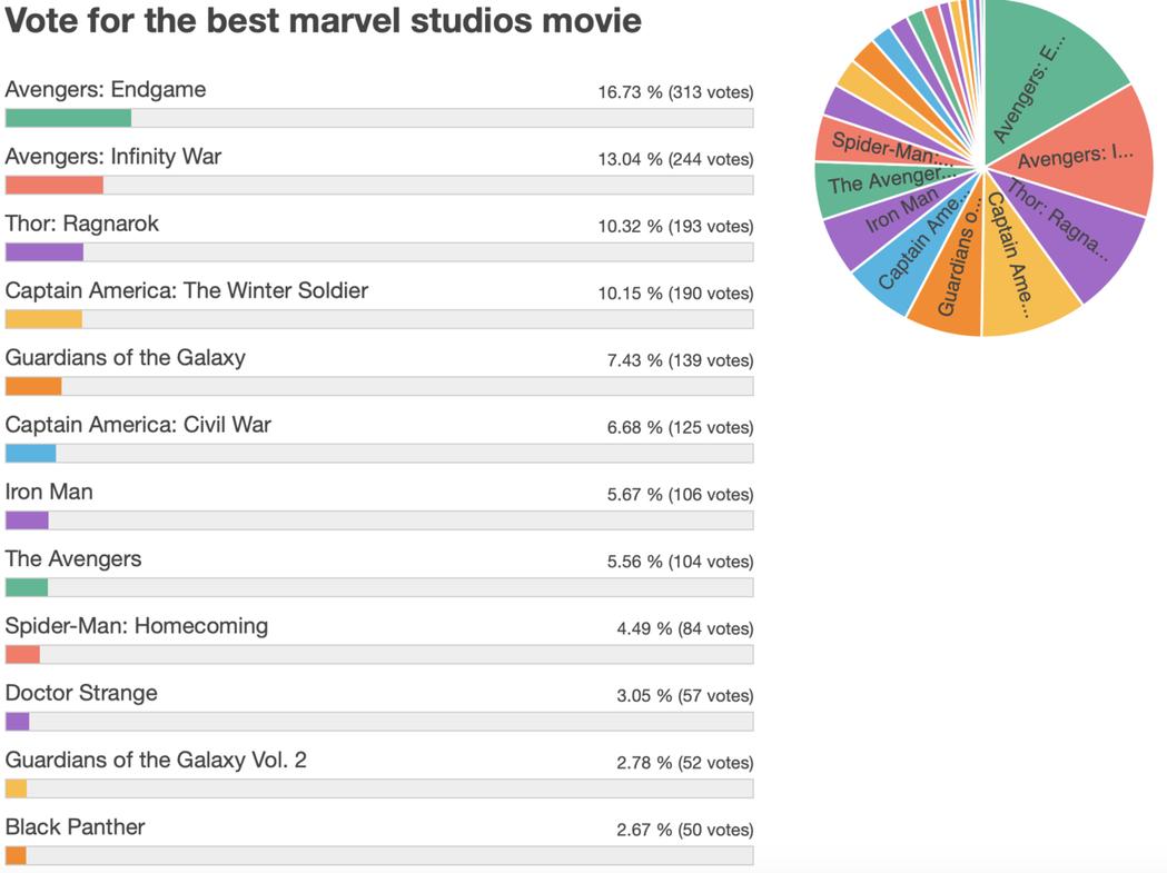 「復仇者聯盟:終局之戰」不負眾望成為漫威電影觀眾票選第一名。圖/摘自Reddit