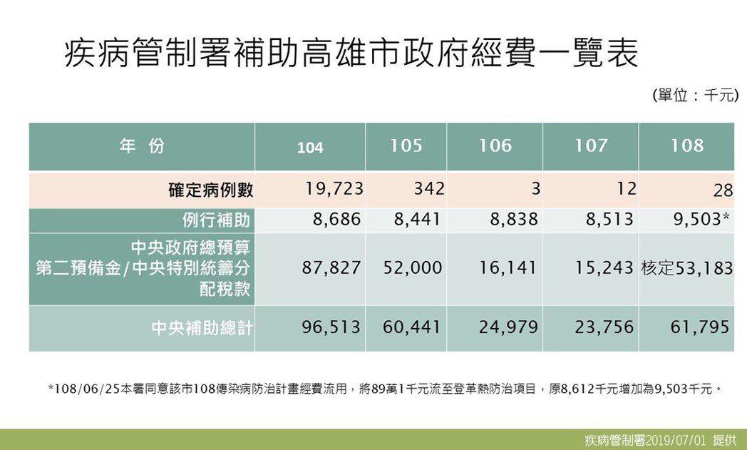 疾管署提數據表示,給予高雄的登革熱防治經費是近四年來最高。圖/疾管署提供