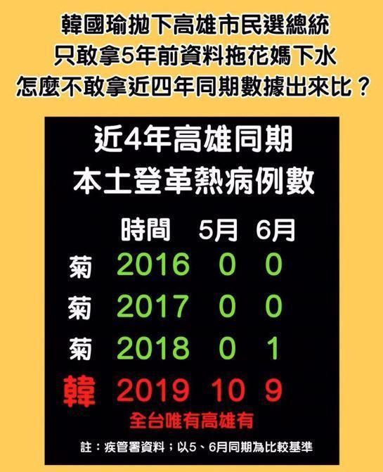四年來陳菊和韓國瑜在高雄市長任內的登革熱疫情比較。取自王定宇臉書