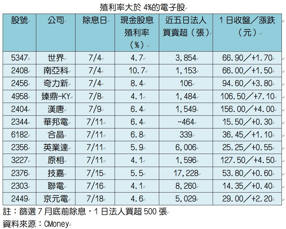 高殖利率電子股指標。記者趙于萱/製表
