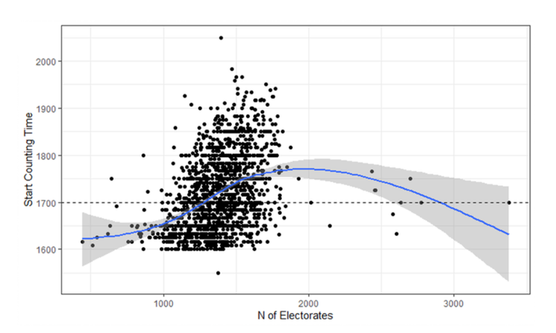 X軸為各選區的合格選民數,Y軸為開始開票時間。 圖/作者自製