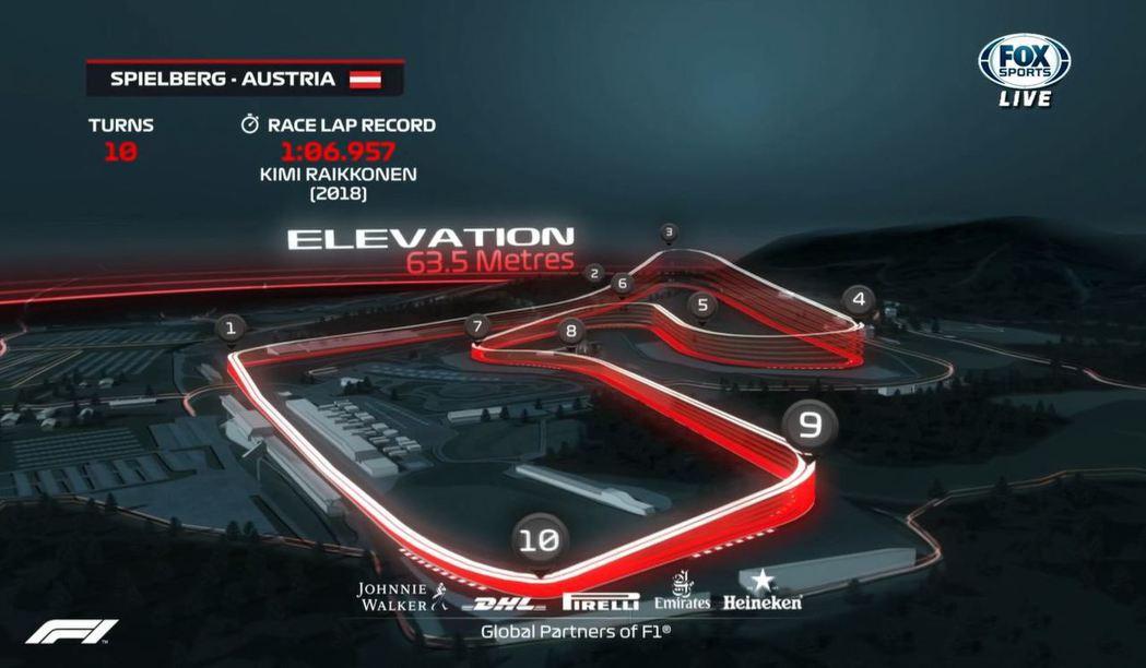 奧地利Red Bull Ring賽道。 摘自FOX+