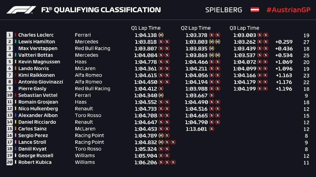 奧地利大獎賽排位賽成績。 摘自F1