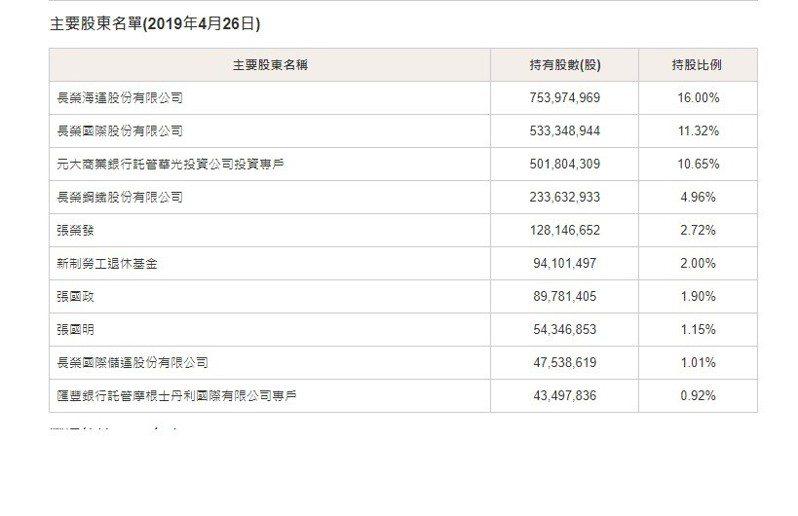 長榮航空主要股東名單,其中新制勞退基金持股2%,位居第6。圖/取自長榮航空官網