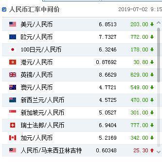 圖:中國外匯交易中心網站