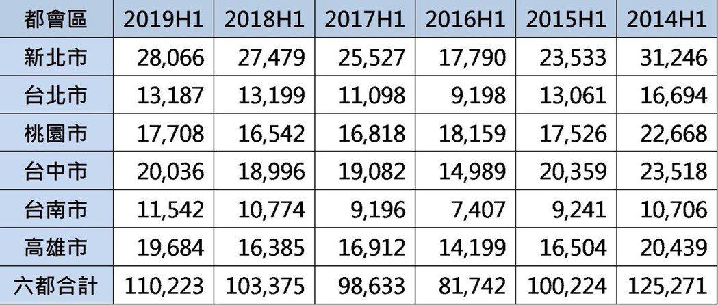 信義房屋不動產企研室專案經理曾敬德表示,2019年上半年六都買賣移轉棟數為11萬...