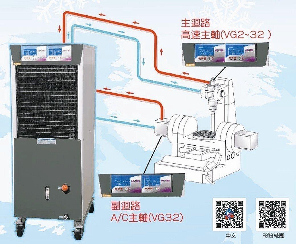 威士頓新旗艦機種-單機雙溫控雙液體冷卻機,精準控制五軸加工中心機中高速主軸溫度。...