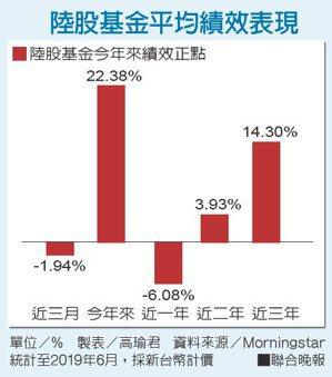 陸股基金平均績效表現
