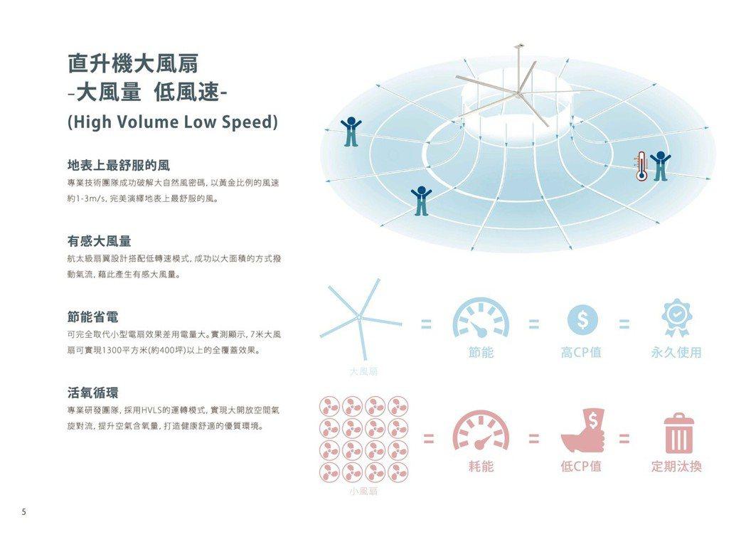 直升機大風扇特點 國際精工/提供