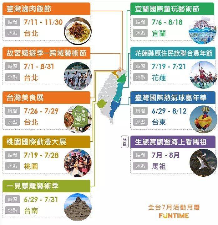 全台七月活動月曆 圖/FunTime