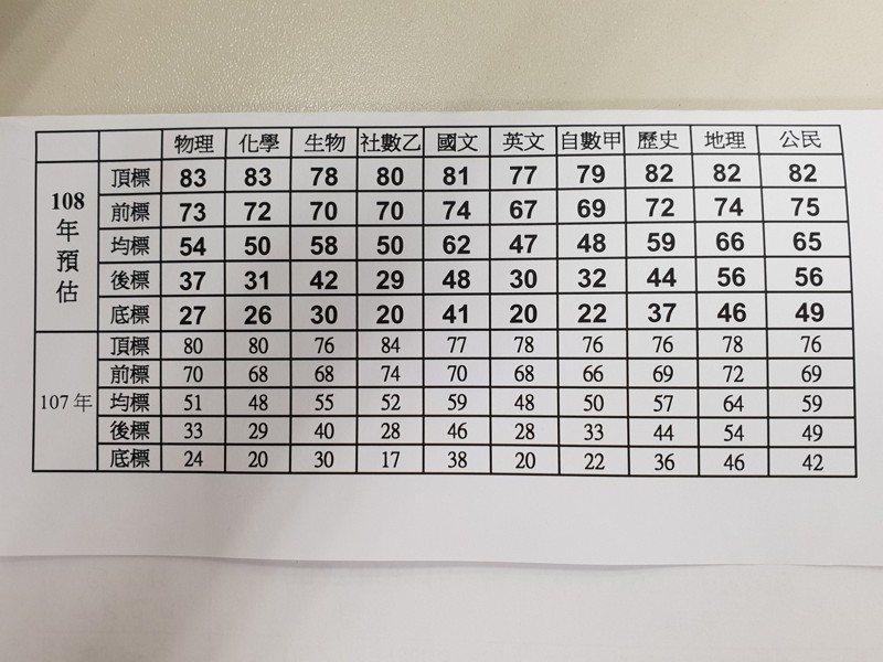 108年大學指標五標預估表。圖/ 台北市補習教育事業協會提供