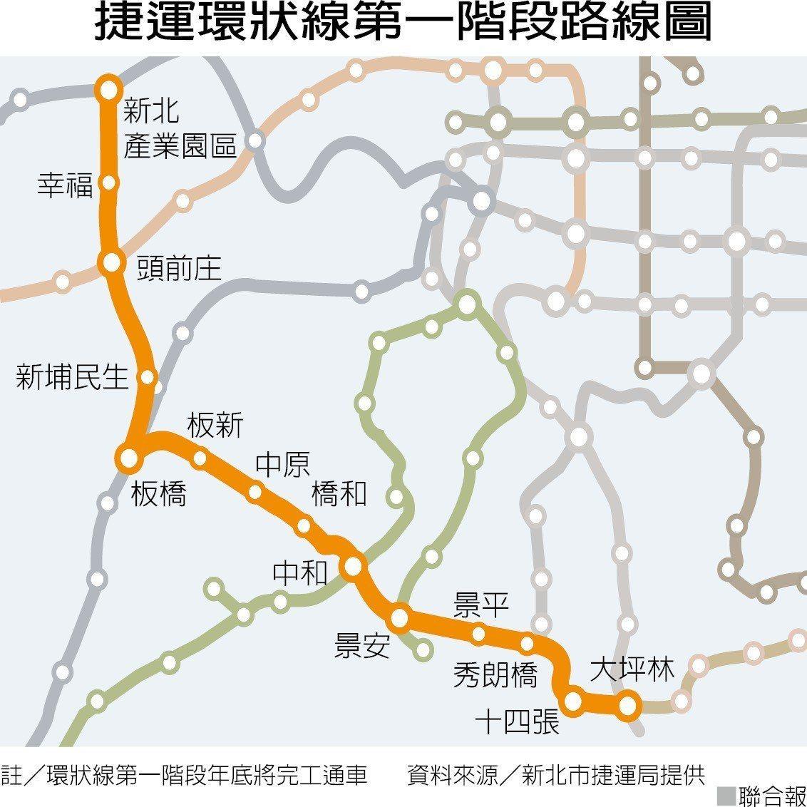 捷運環狀線第一階段路線圖 圖/聯合報提供