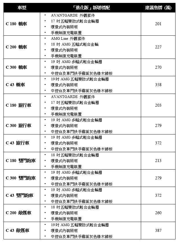 圖/台灣賓士提供