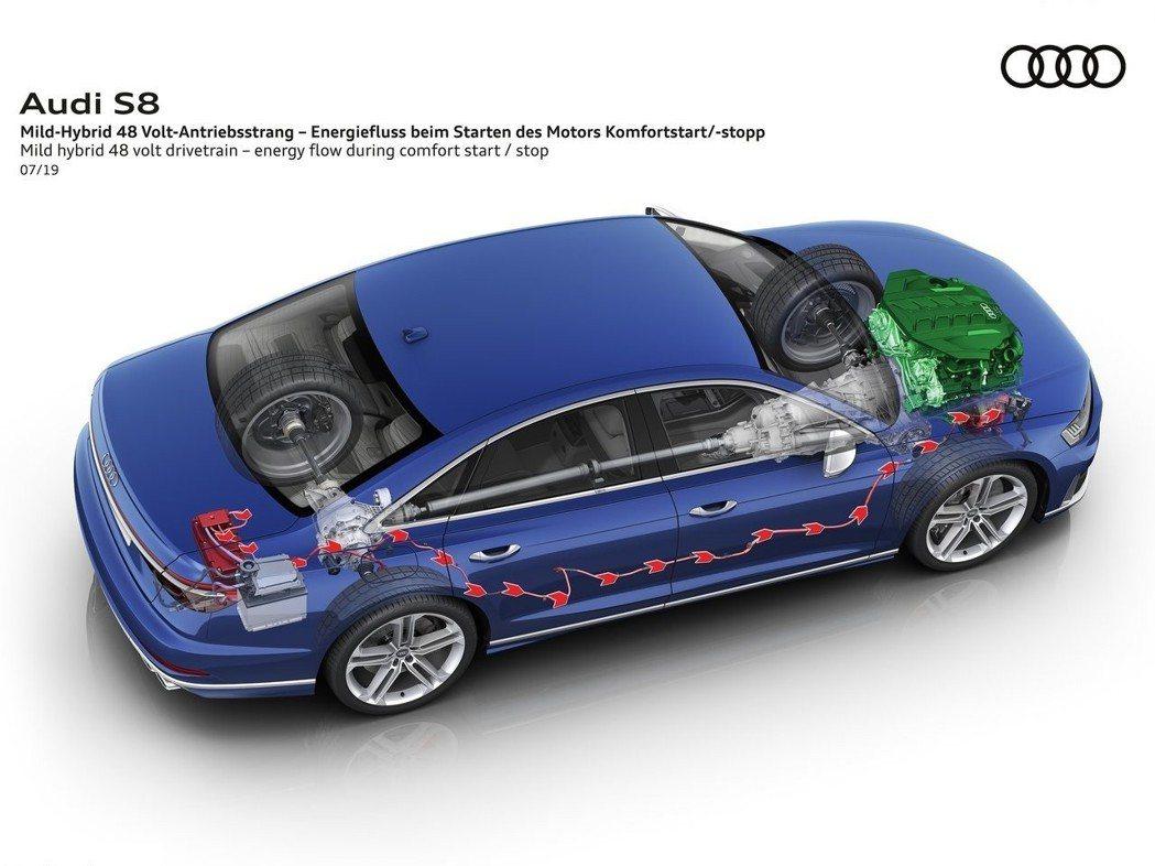 全新Audi S8 導入48V輕油電系統,有效提升運作效率。 摘自Audi