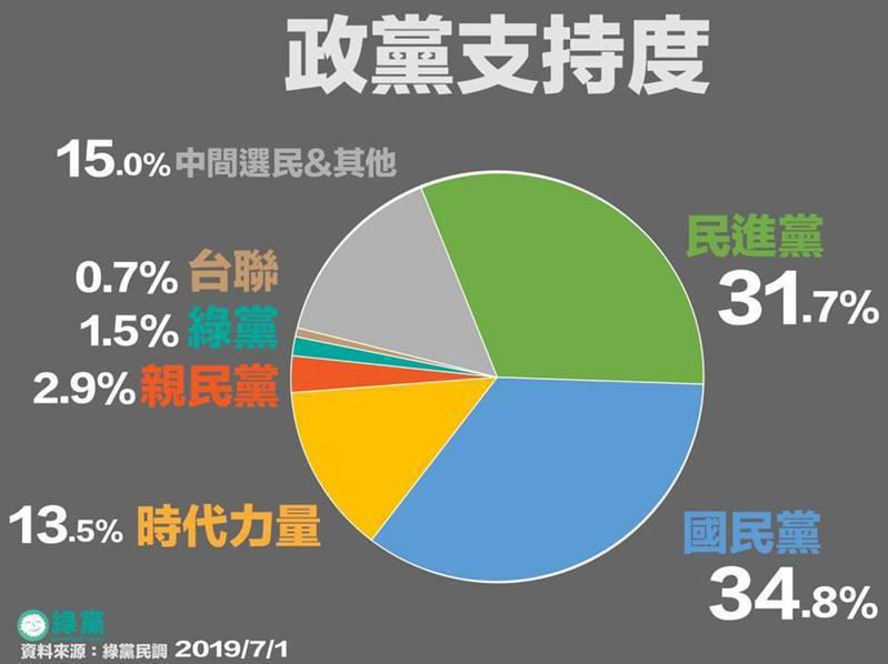 綠黨公布最新民調。取自王浩宇臉書