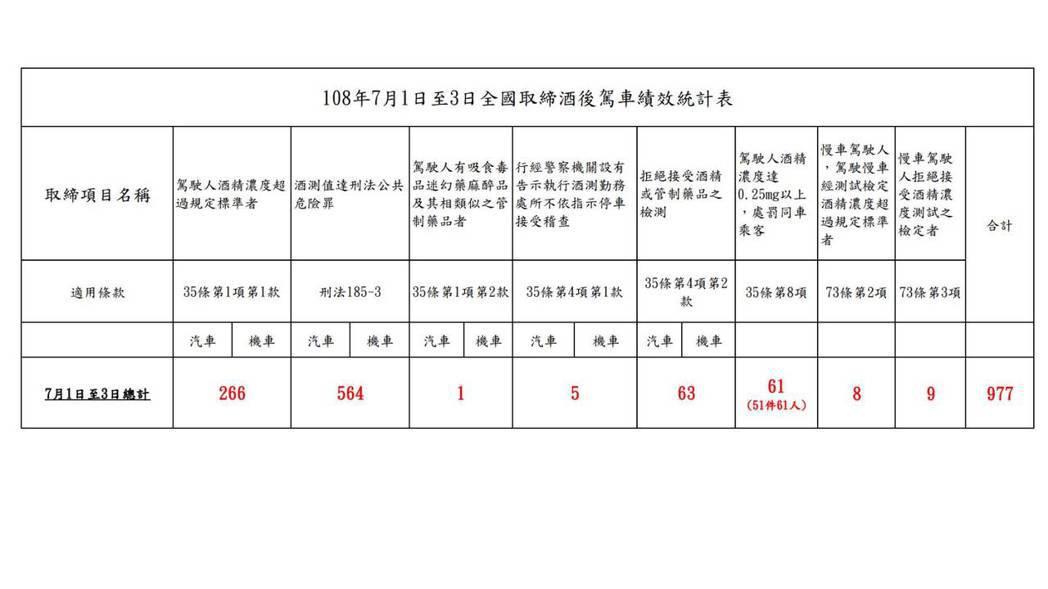 警方3天酒駕大執法,近千件酒駕違法、違規。圖/記者廖炳棋翻攝