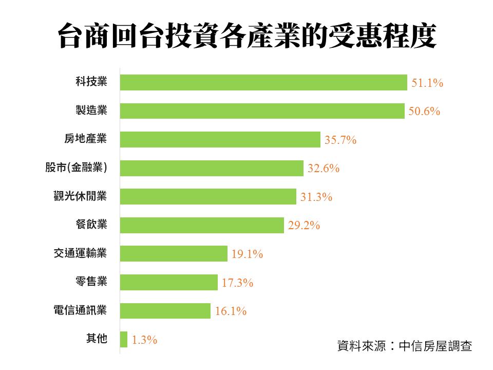 台商回台投資各產業的受惠程度比較表。圖/中信房屋提供