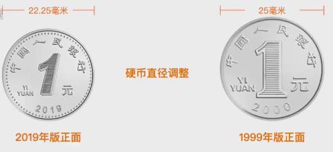 1元硬幣改變最多,直徑由2.5公分調整為2.225公分外,正面面額數字「1」輪廓...
