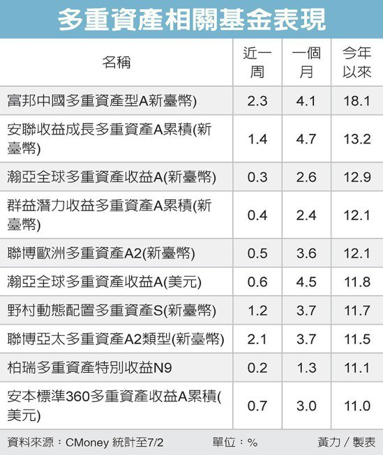 多重資產相關基金表現 圖/經濟日報提供