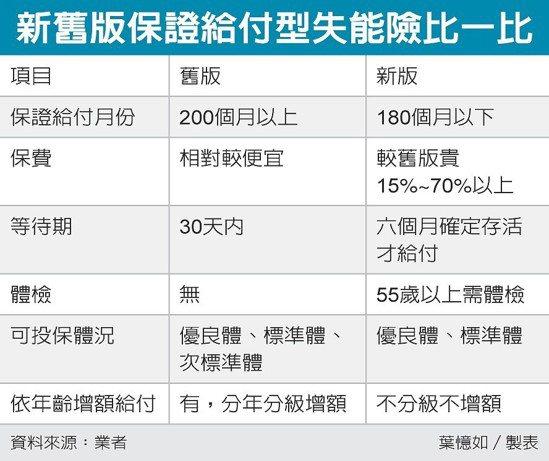 新舊版保證給付型失能險比一比 圖/經濟日報提供