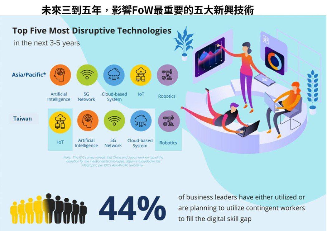 根據IDC近期針對亞太區所做的一份調查,企業主認為未來三到五年,影響企業最深的新...