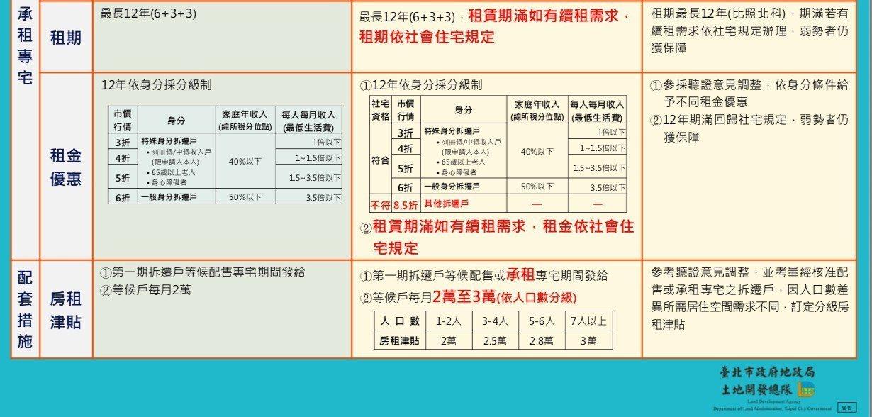 地政局7月3日提出修正重點。圖/取自台北市政府地政局官方網站
