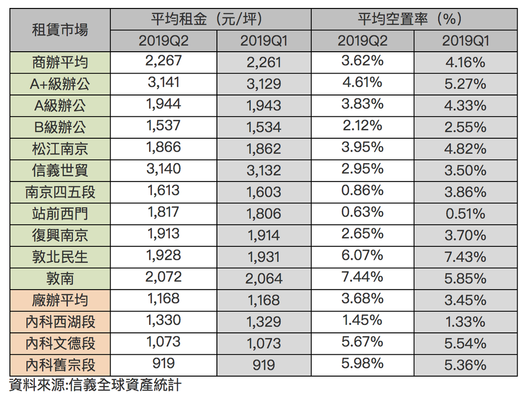 台北市2019Q2商辦及廠辦大樓租賃市場統計表。圖/信義房屋提供