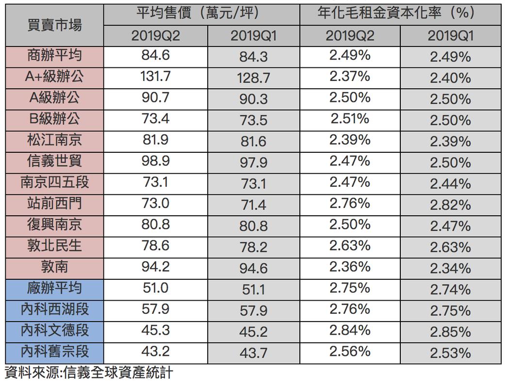 台北市2019Q2商辦及廠辦大樓買賣市場統計表。圖/信義房屋提供