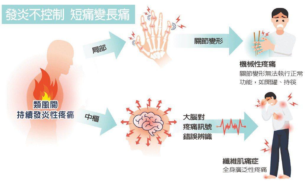發炎不控制,短痛變長痛,研究發現,痛久了,人還可能變笨。 圖/陳怡行提供