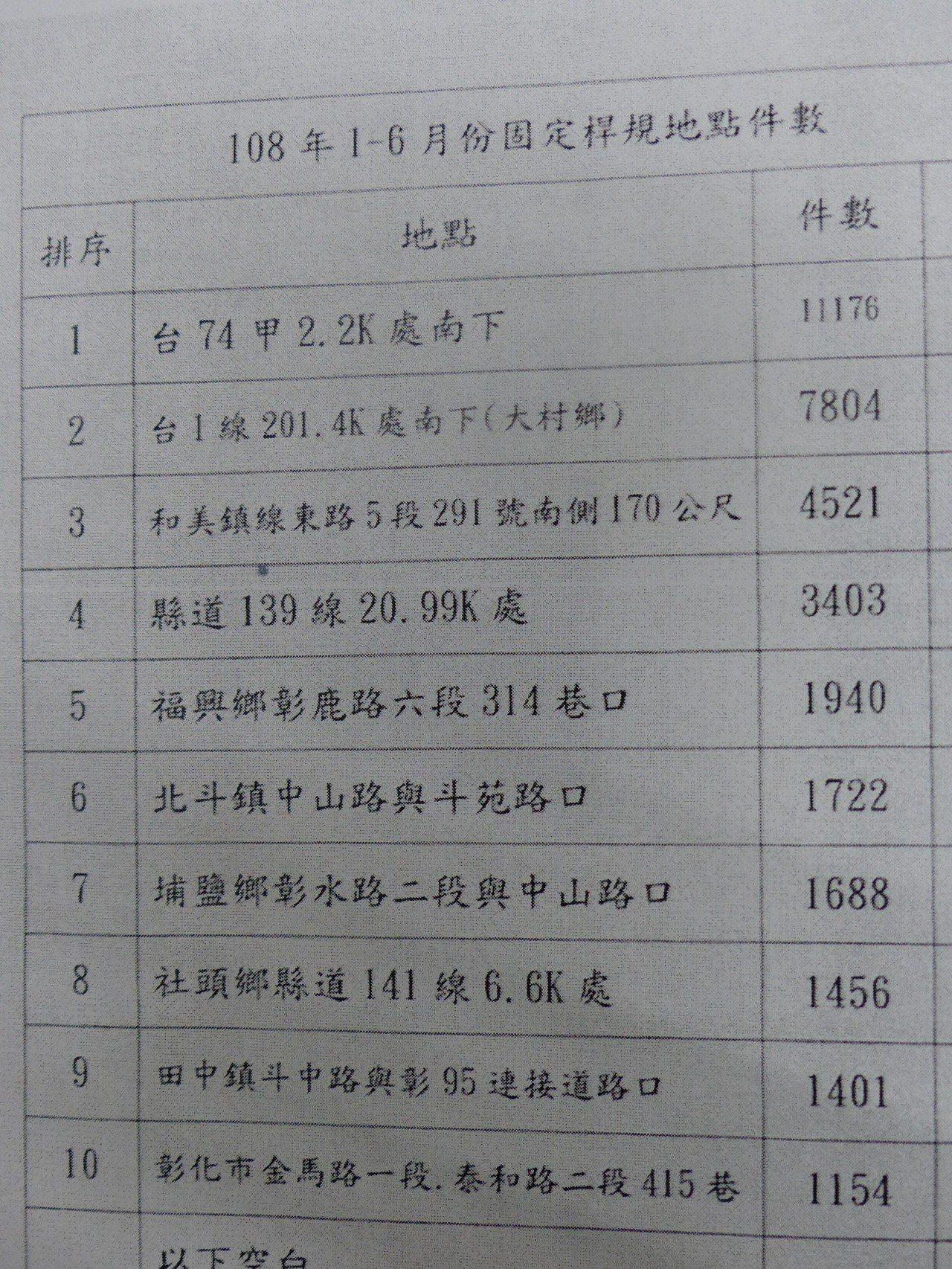 彰化縣警局交通隊統計今年上半年取締超速件數10大排行榜,總取締件數達3萬6255...
