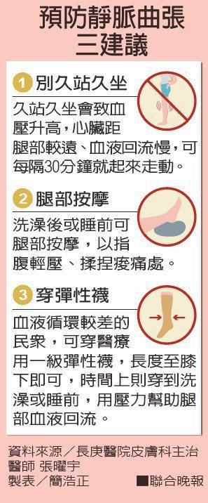 預防靜脈曲張三建議資料來源/長庚醫院皮膚科主治醫師 張曜宇 製表/簡浩正