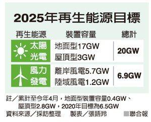 2025年再生能源目標 製表/張語羚