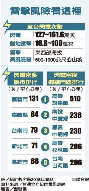 雷擊風險看這裡 資料來源/台灣全方位閃電監測網 製表/鄭朝陽