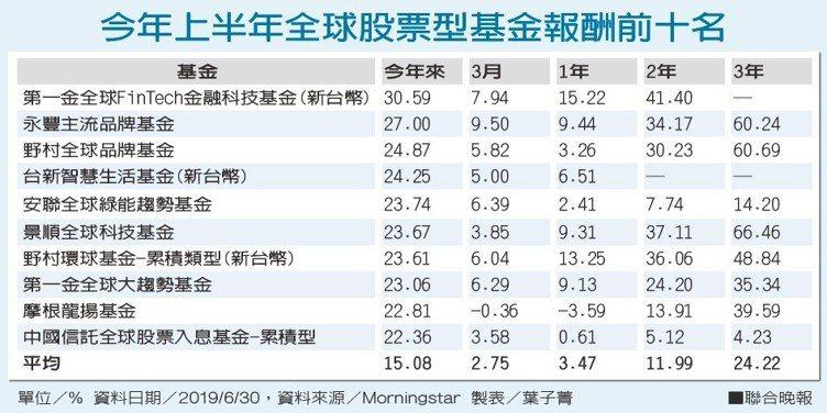 今年上半年全球股票型基金報酬前十名。