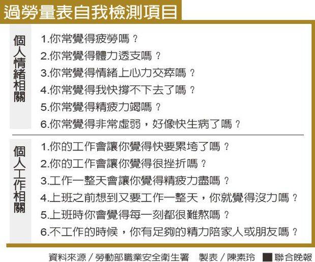 過勞量表自我檢測項目資料來源/勞動部職業安全衛生署 製表/陳素玲