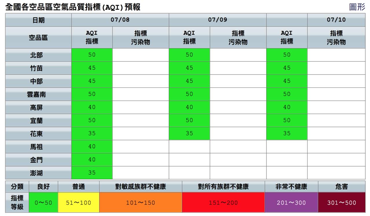 今起一連三天,全台空品都是良好等級。圖/取自空氣品質監測網