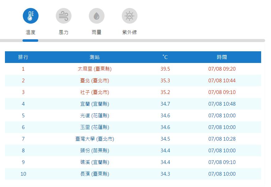 根據中央氣象局觀測資料顯示,台東縣太麻里上午9時20分飆出39.5度高溫,其次的...
