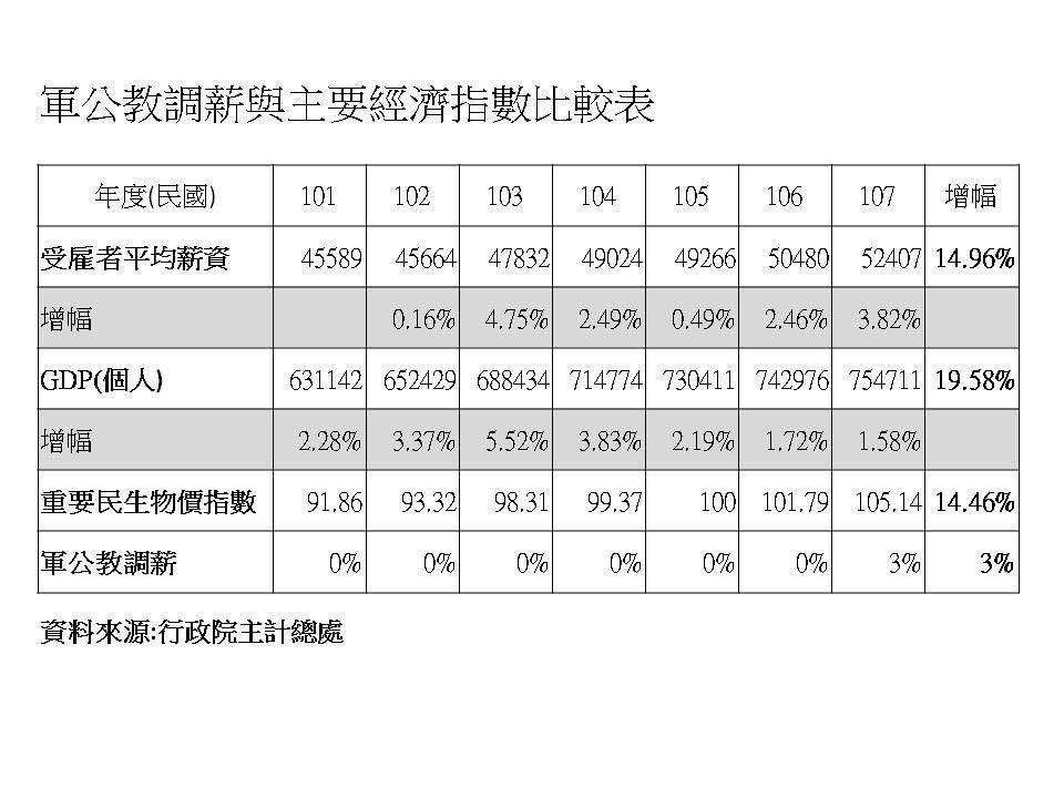 軍公教調薪與主要經濟指數比較表。圖/全教總提供