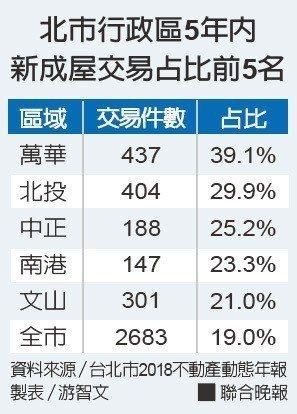 北市行政區5年內新成屋交易占比前5名。