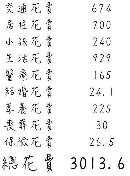 (圖片來源 :書廷理財筆記)