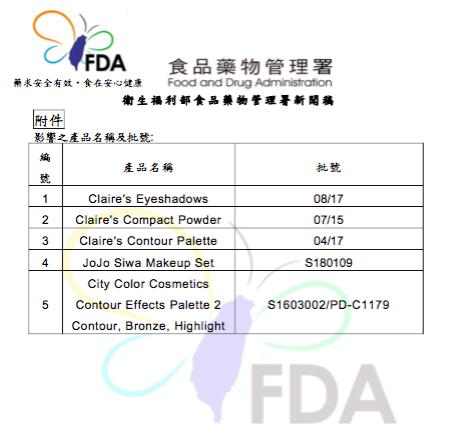 衛福部食藥署今晚間發布化粧品下架訊息,美國以及加拿大發布國際化粧品警訊,台灣製造...