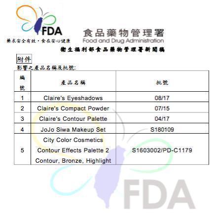 食藥署接獲美、加發布國際化粧品警訊,台灣業者生產的五項化妝品疑含石綿類成分。 圖...