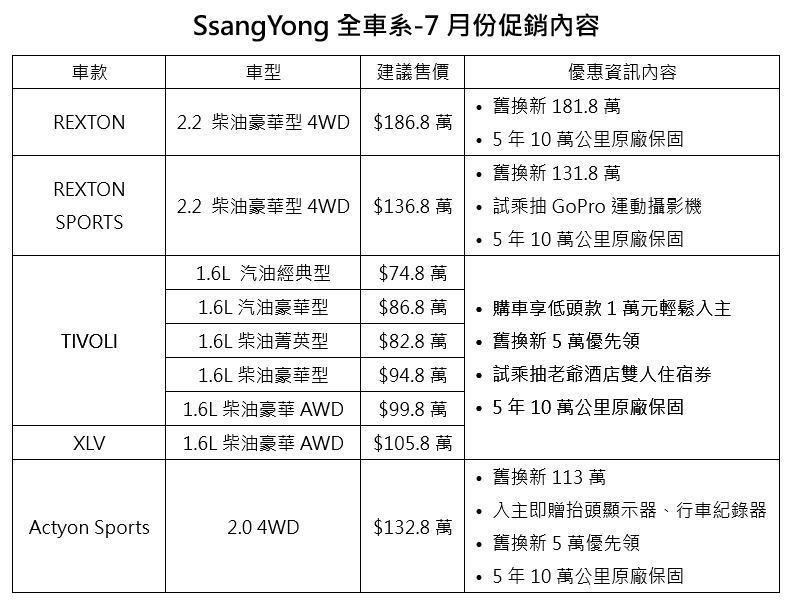SsangYong全車系7月份促銷內容。 圖/SsangYong提供