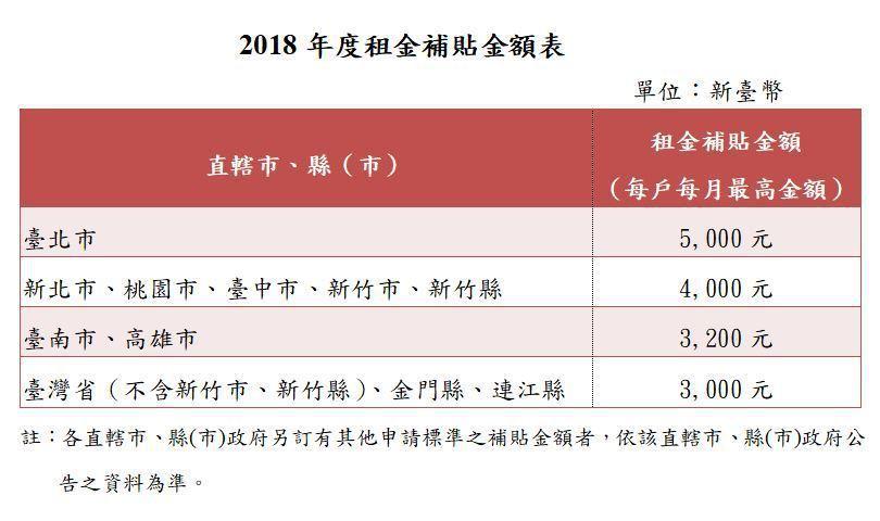 資料來源:內政部營建署。記者林彥呈/製表。