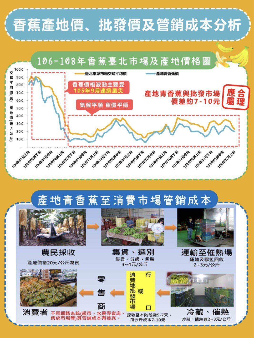 香蕉產地價、批發價及管銷成本分析。圖/農委會提供