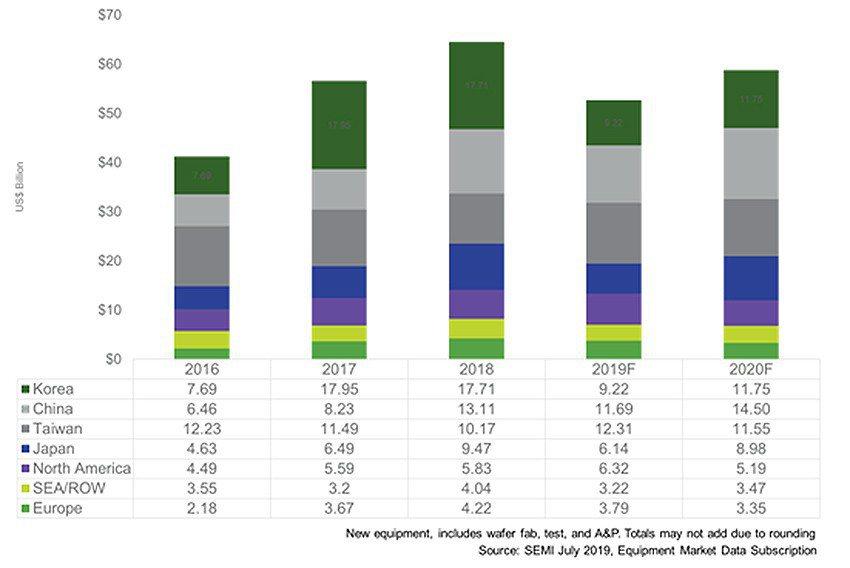 全球半導體設備市場(規模數據以10億美元為單位)。 SEMI/提供