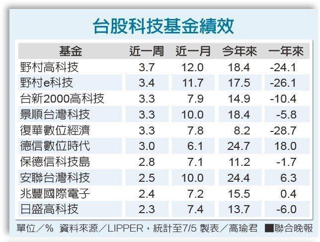 台股科技基金績效單位/% 資料來源/LIPPER 製表/高瑜君