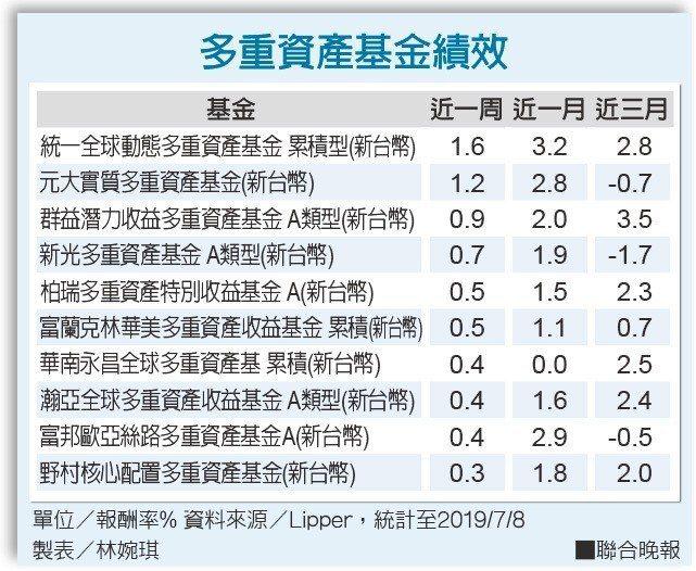 多重資產基金績效單位/報酬率% 資料來源/Lipper 製表/林婉琪