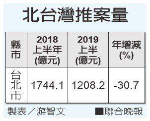 北台灣推案量 製表/游智文